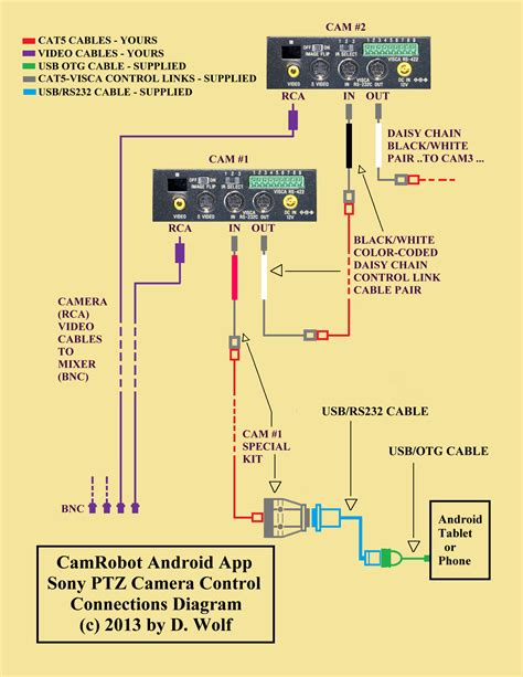 Db25 Wiring Diagram by How To Hookup Ethernet To Usb Wiring Diagram Usb Wiring