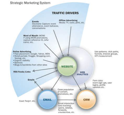 Website Marketing Strategy by Marketing Systems Web Design Seo Services