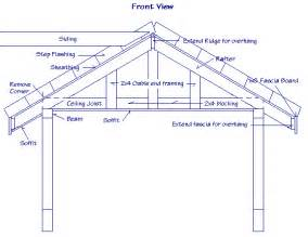 Roof Building Plans Photo Gallery by Gable Roof Construction Foto Hantekor