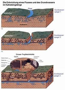 Wasser Und Grundwasser 01  Generelle Zusammenh U00e4nge  U00fcber Das Grundwasser