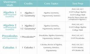 Shormann Algebra 2 With Integrated Geometry Self