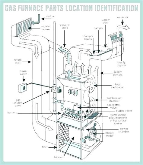 Miller Furnace Part Diagram by Miller Mobile Home Furnace Parts Taraba Home Review