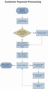 Example Image  Customer Payment Process Flow  With Images