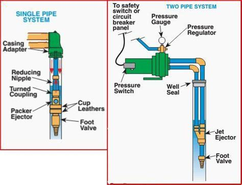 Jet Pump Or Pay For Submersible Change