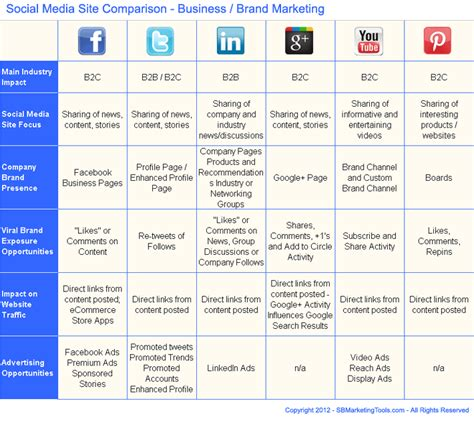 media plan template social media strategy template template business