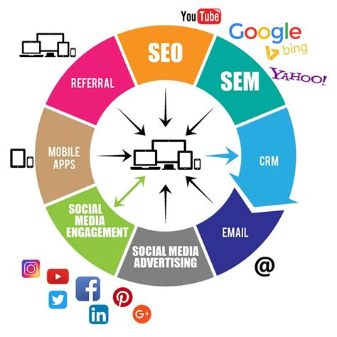 Digital Marketing Channels by Digital Marketing Course Near Me Advanced In