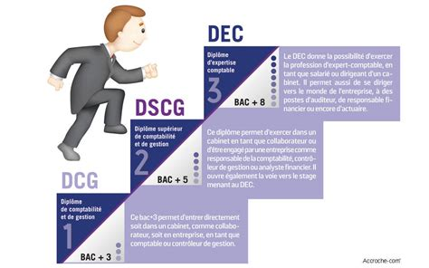 cabinet expert comptable stage comment devient on expert comptable le parisien