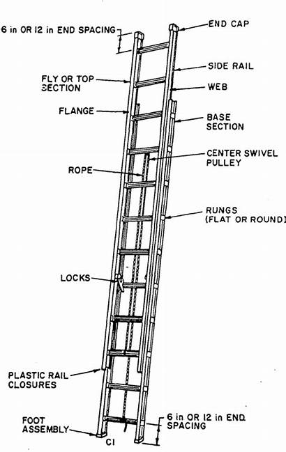 Ansi A14 Ladders Safety Wood American Portable
