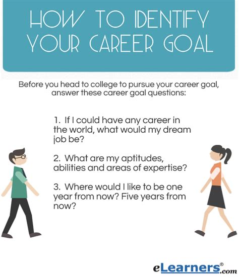 What Are Your Term Career Goals by 3 Crucial Ways To Identify Your Career Goal Choose