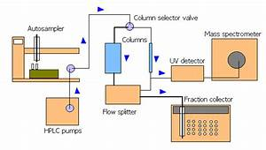 Better Confirmed  Liquid Chromatography  U2013 Mass Spectrometry  Lc