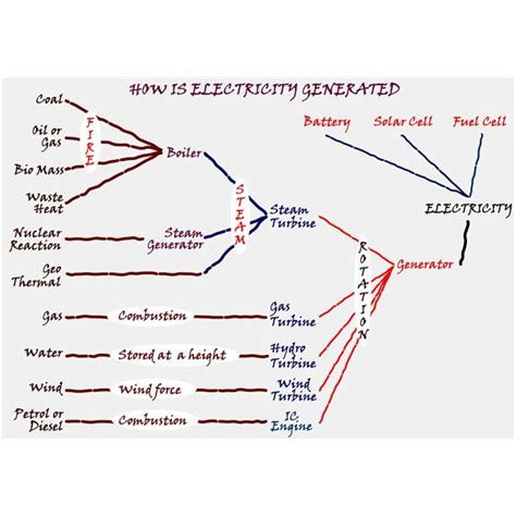 electricity  generated  power plants