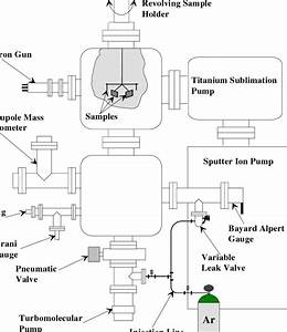 Schematic View Of The Vacuum System