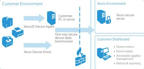 xerox device meter system  account management works