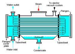 ge water heater parts heat exchanger