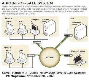 Point Of Sale Diagram