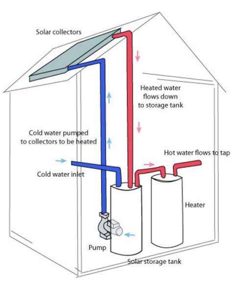 solar hot water   dairy energy  dairy dairy