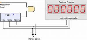 Frequency Measuring
