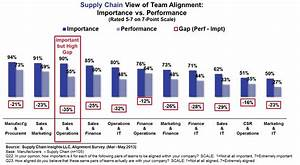 How Can I Move Forward If I Cannot Align   U2013 Supply Chain