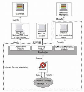 Internet Service Monitoring Monitors In Detail