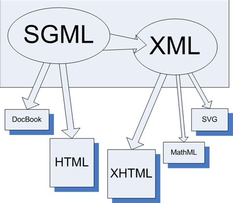sgml xml html and xhtml