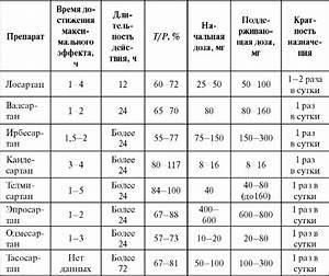Препараты при гипертонии спрей