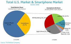 Nielsen Android Makes Huge Gains In US Smartphone