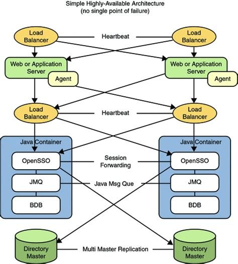 Deployment Architecture 2 (Sun OpenSSO Enterprise 8.0 ...