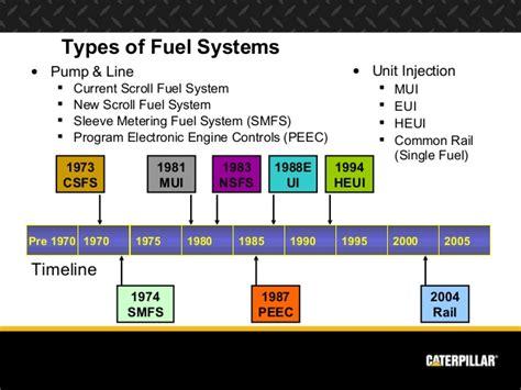 Engine Systems Diesel Engine Analyst
