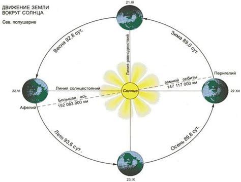 Высота Солнца над горизонтом угол падения солнечных лучей мир Пройти онлайн тест