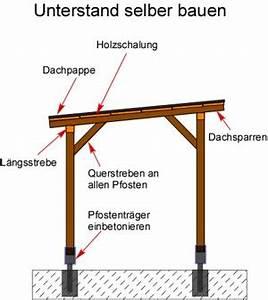 Bauplan Terrassenüberdachung Pdf : berdachung selber bauen bauplan terminali antivento per ~ Articles-book.com Haus und Dekorationen