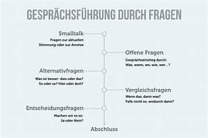 Fragen Bei Einer Hausbesichtigung : gespr chsf hrung regeln methoden fragen ~ Markanthonyermac.com Haus und Dekorationen