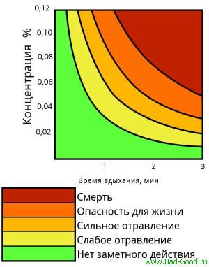Бытовой газ тяжелее воздуха. Природный газ — сырье а не готовое топливо. Из чего состоит природный газ