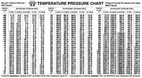 pt chart  pt chart ayucarcom