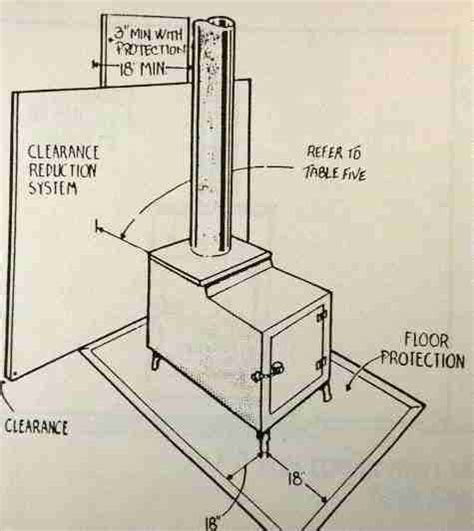 Wood Stove Floor Protection Requirements by Stoves Clearance Wood Stoves