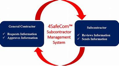 Management Subcontractor System Subcontractors Simple Manage Why