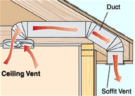 how do bathroom exhaust fans work the air duct to better ventilation in the bathroom
