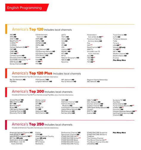Dish English 1003   A+ Wireless Solutions
