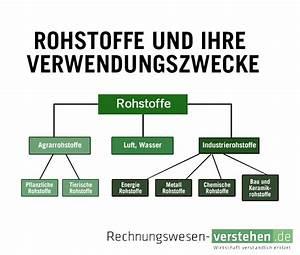 Was Sind Arbeitsmittel : rohstoffe einfache definition erkl rung lexikon ~ Lizthompson.info Haus und Dekorationen