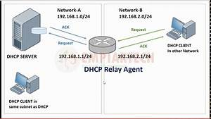 Configure The Ipv4 Dhcp Relay Agent In Windows Server 2016