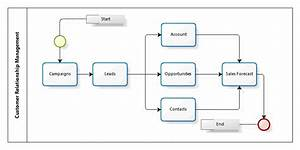 6 Best Images of CRM Flow Chart - Customer Relationship ...