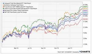 Buffett Shiller Morningstar Vanguard And Hq Stocks In