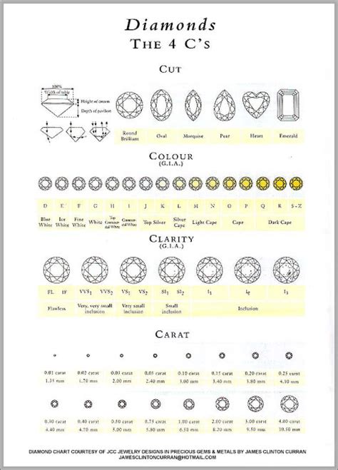 clarity and color chart you should probably this about diamonds color and