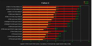 Does Pc4 19200 Vs Pc4 24000 Matter On Single Gpu Builds