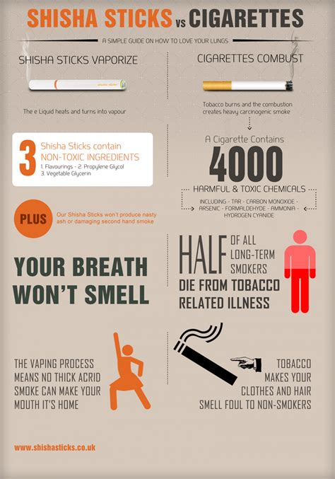 The Hangover Poster Customize Template by Shisha Sticks Vs Cigarettes Visual Ly