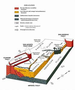Ranges San Andreas Fault Diagram