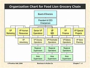Organization Chart Of Finance And Accounting Department Chapter 7
