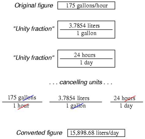 metric prefixes and unit conversions useful equations and conversion factors electronics
