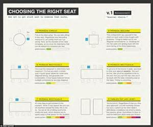 How To Choose The Right Seat At A Dinner Party