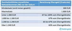 Propoints Berechnen 2015 : die genaue berechnung des elterngeldes ~ Themetempest.com Abrechnung