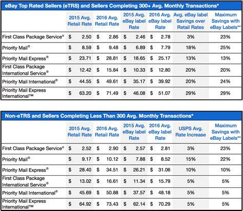 Usps Rate Change Chart.html